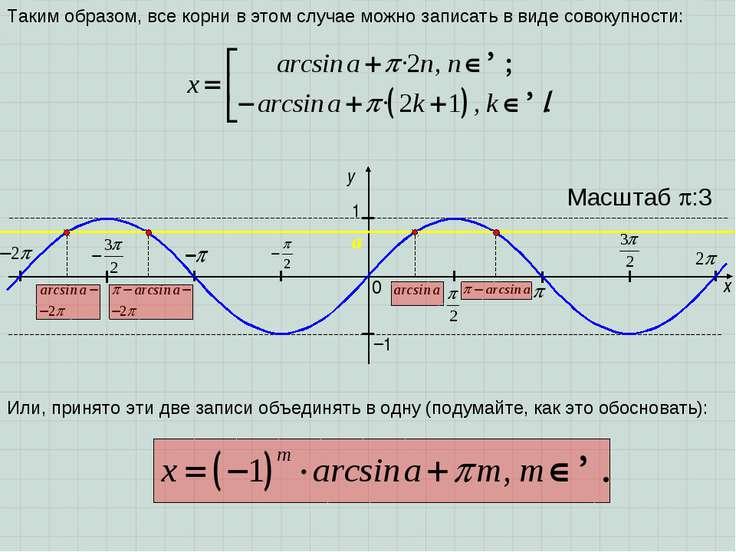 x y 1 0 Масштаб :3 −1 a Таким образом, все корни в этом случае можно записать...