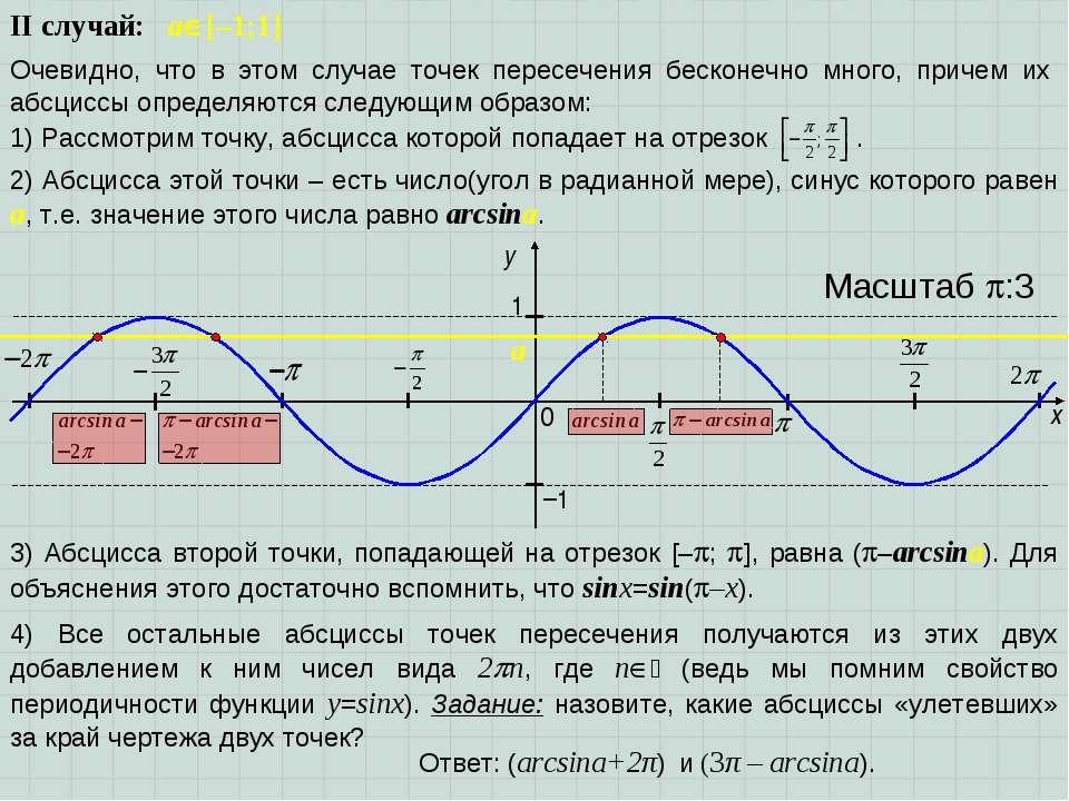 x y 1 0 Масштаб :3 −1 II случай: a [–1;1] Очевидно, что в этом случае точек п...