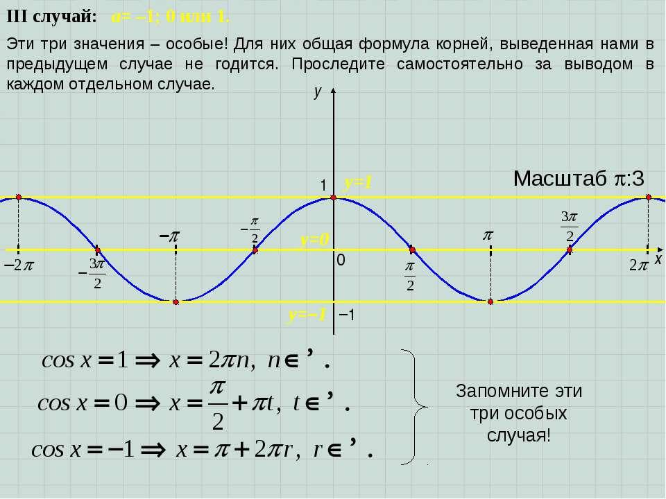III случай: a= –1; 0 или 1. Эти три значения – особые! Для них общая формула ...
