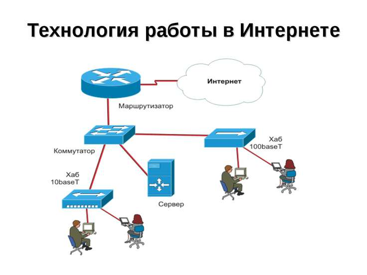 Технология работы в Интернете