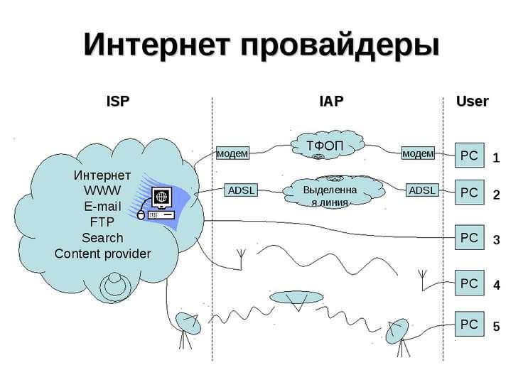 Интернет провайдеры