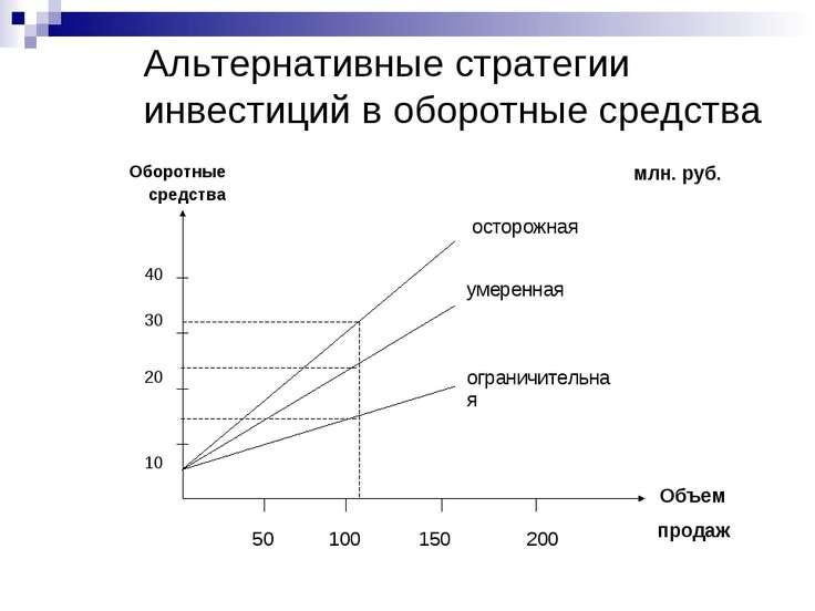 Альтернативные стратегии инвестиций в оборотные средства Оборотные средства м...