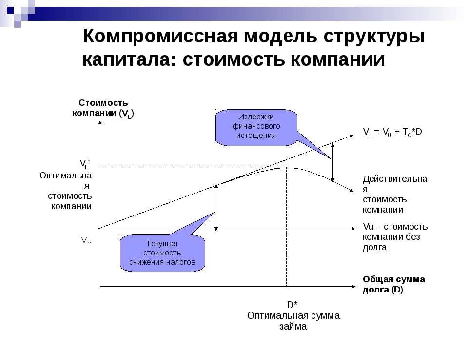 Компромиссная модель структуры капитала: стоимость компании Стоимость компани...
