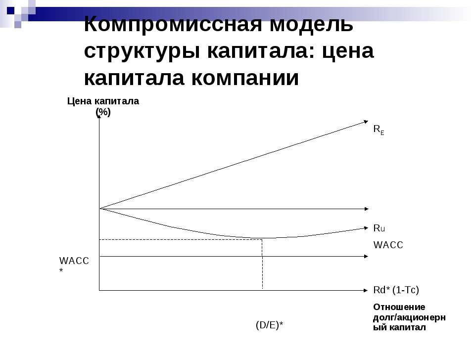 Компромиссная модель структуры капитала: цена капитала компании Цена капитала...