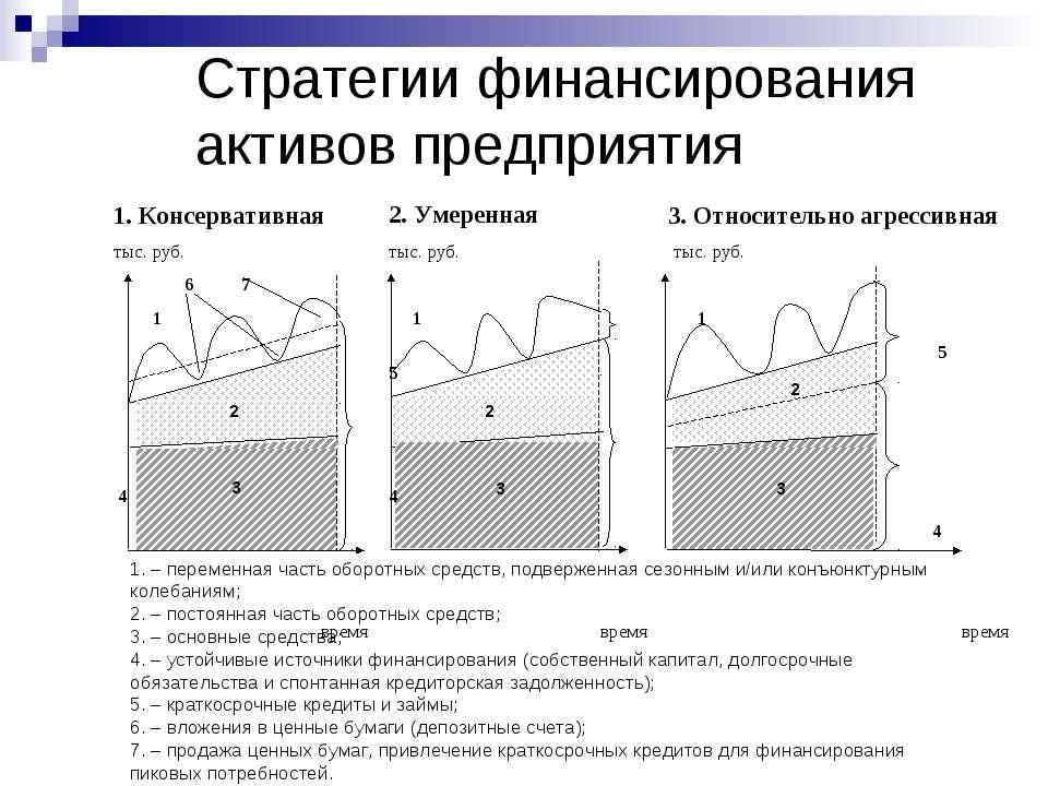 Стратегии финансирования активов предприятия 1. – переменная часть оборотных ...