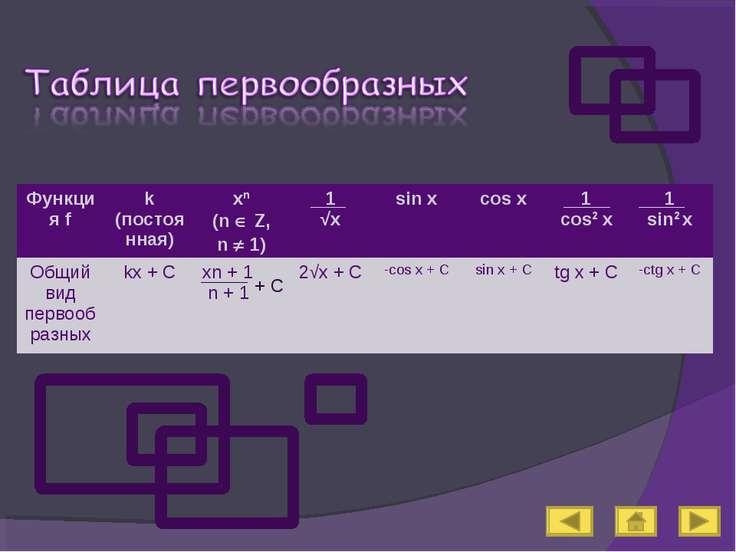 Функция f k (постоянная) xn (n Z, n 1) 1 √x sin x cos x 1 cos2 x 1 sin2 x Общ...