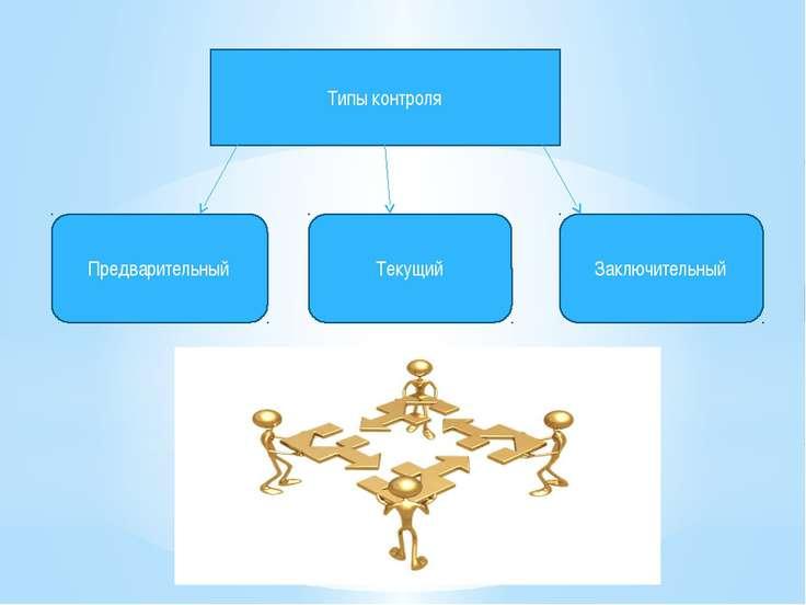 Типы контроля Предварительный Текущий Заключительный