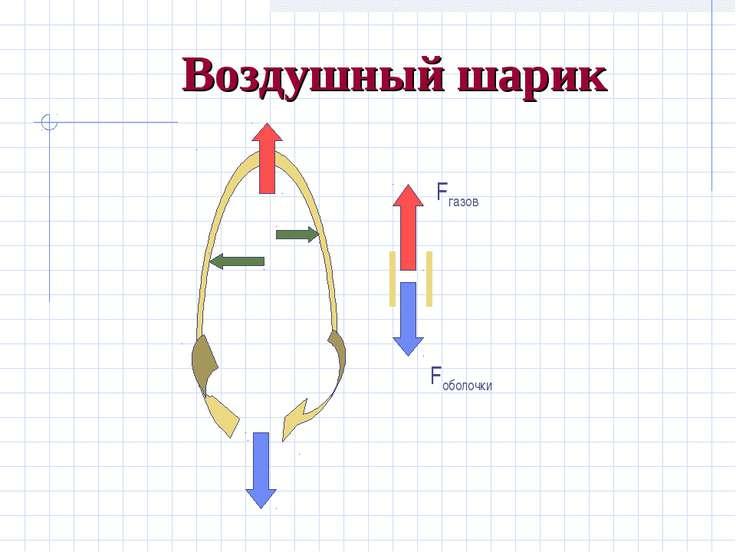 Воздушный шарик Fгазов Fоболочки