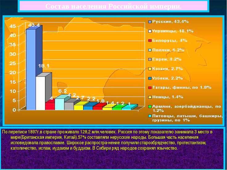 Состав населения Российской империи. По переписи 1897г.в стране проживало 128...