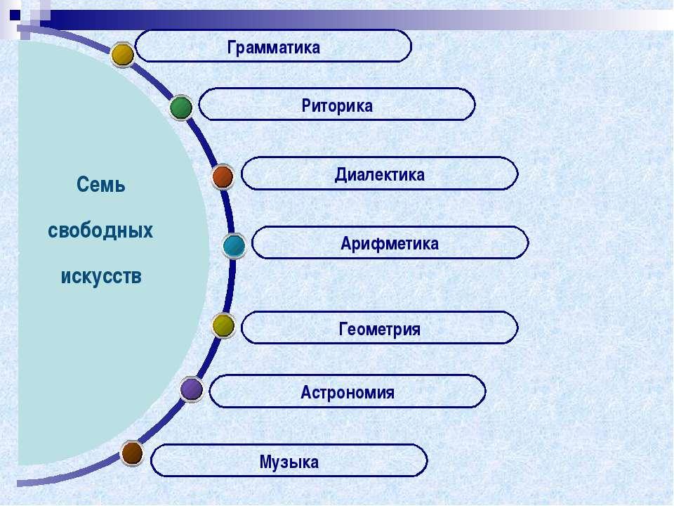 Грамматика Семь свободных искусств Арифметика Геометрия Астрономия Музыка Диа...