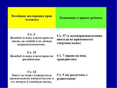 Всеобщая декларация прав человека Конвенция о правах ребенка Ст. 3 Каждый чел...