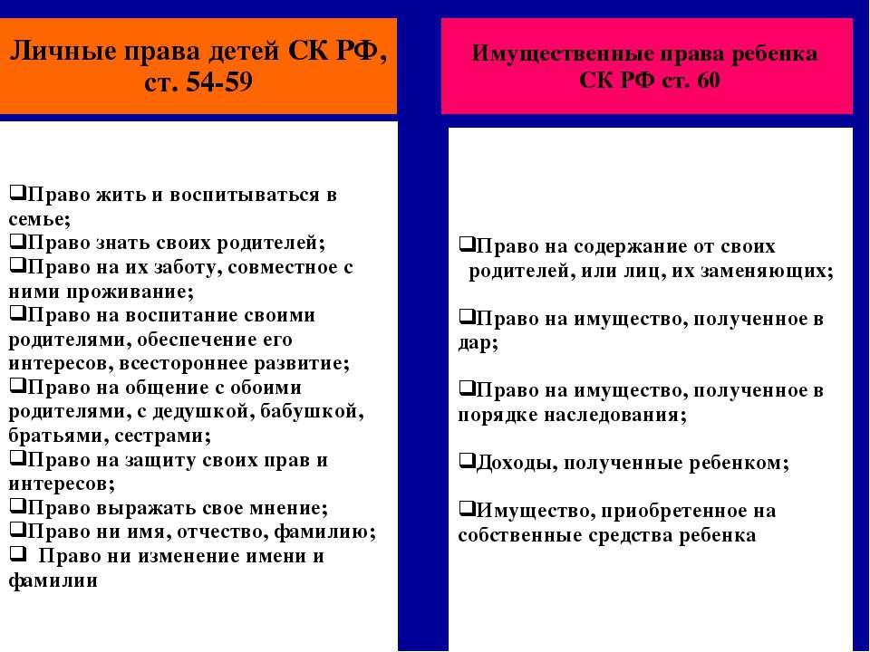 Личные права детей СК РФ, ст. 54-59 Право жить и воспитываться в семье; Право...