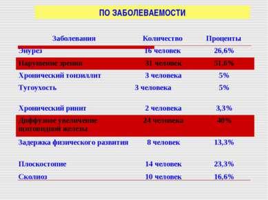 ПО ЗАБОЛЕВАЕМОСТИ Заболевания Количество Проценты Энурез 16 человек 26,6% Нар...