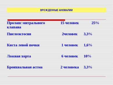 ВРОЖДЕННЫЕ АНОМАЛИИ Пролапс митрального клапана 15 человек 25% Пиелоэктосия 2...