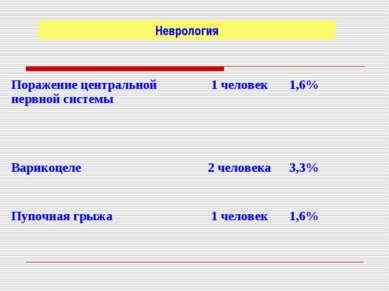 Неврология Поражение центральной нервной системы 1 человек 1,6% Варикоцеле 2 ...
