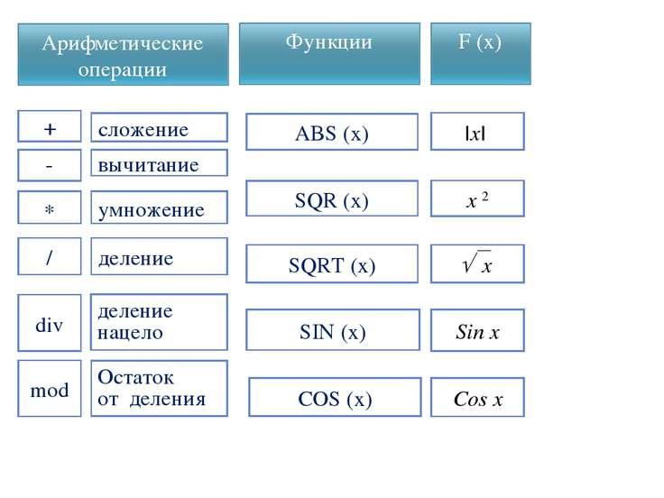 mod div / * - + SIN (x) COS (x) SQR (x) SQRT (x) ABS (x) Sin x Cos x x 2 |x| ...