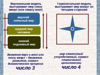 Вертикальная модель выстраивает мир снизу вверх (или сверху вниз) верхний неб...