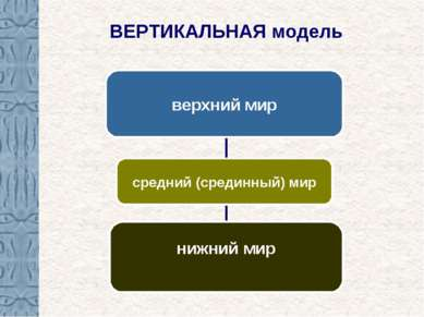 ВЕРТИКАЛЬНАЯ модель верхний мир средний (срединный) мир нижний мир