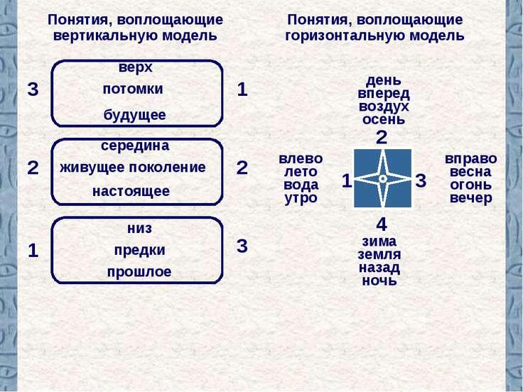 Понятия, воплощающие горизонтальную модель 1 2 Понятия, воплощающие вертикаль...