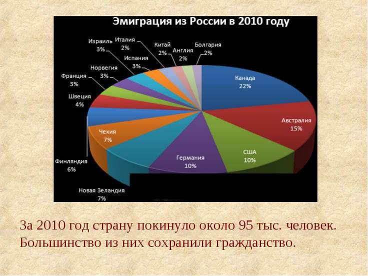 За 2010 год страну покинуло около 95 тыс. человек. Большинство из них сохрани...