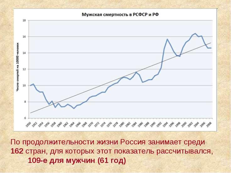 По продолжительности жизни Россия занимает среди 162 стран, для которых этот ...