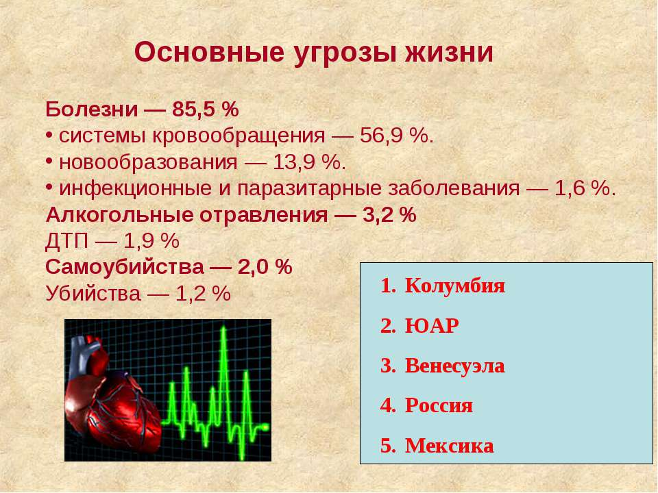 Основные угрозы жизни Болезни — 85,5% системы кровообращения — 56,9%. новоо...