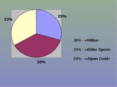 38% - «Milka» 33% - «Ritter Sport» 29% - «Alpen Gold»