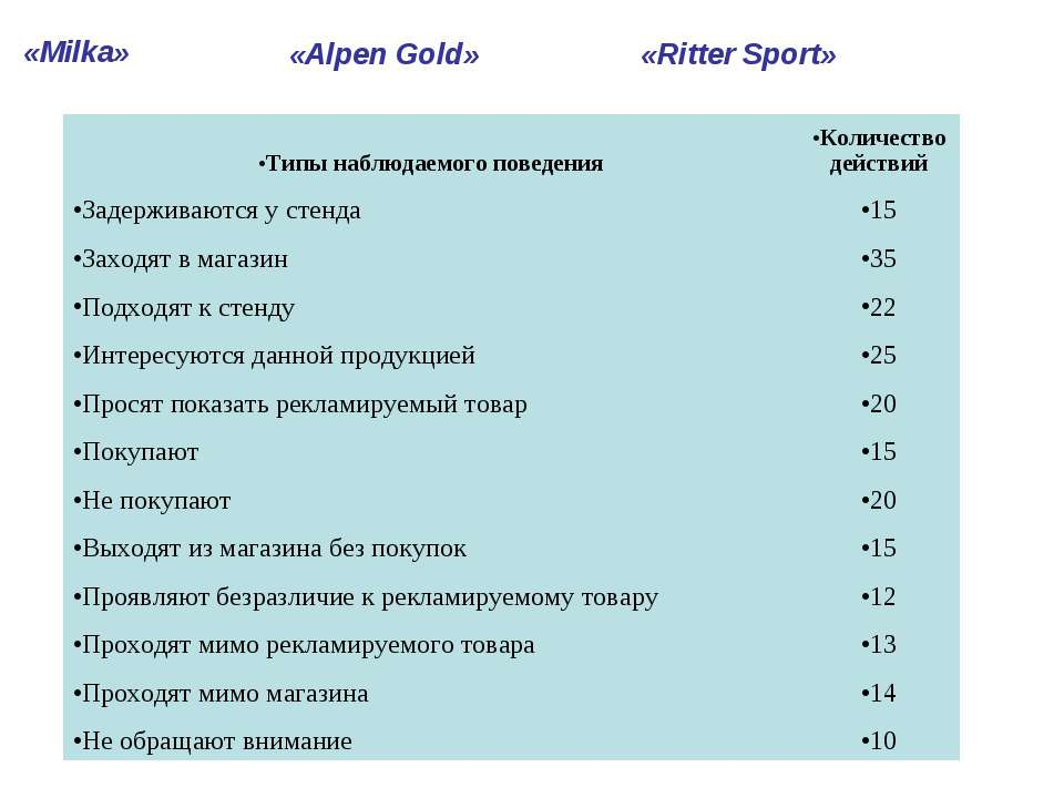 «Milka» «Alpen Gold» «Ritter Sport» Типы наблюдаемого поведения Количество де...