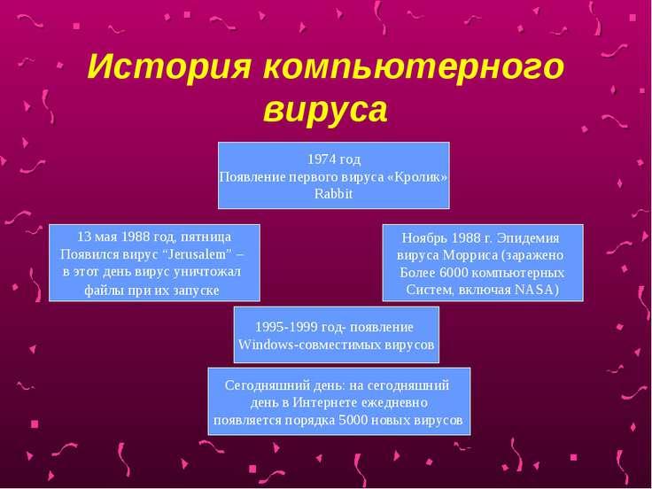 История компьютерного вируса 1974 год Появление первого вируса «Кролик» Rabbi...