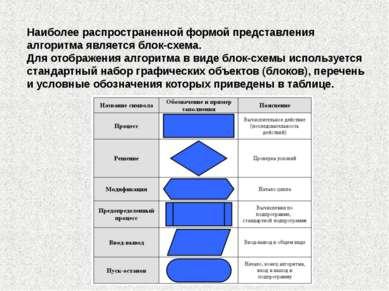 Наиболее распространенной формой представления алгоритма является блок-схема....