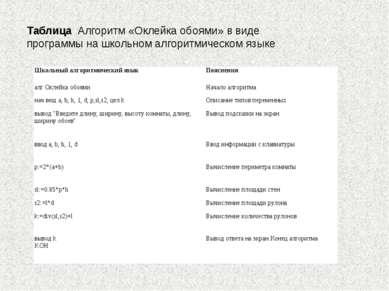 Таблица Алгоритм «Оклейка обоями» в виде программы на школьном алгоритмическо...