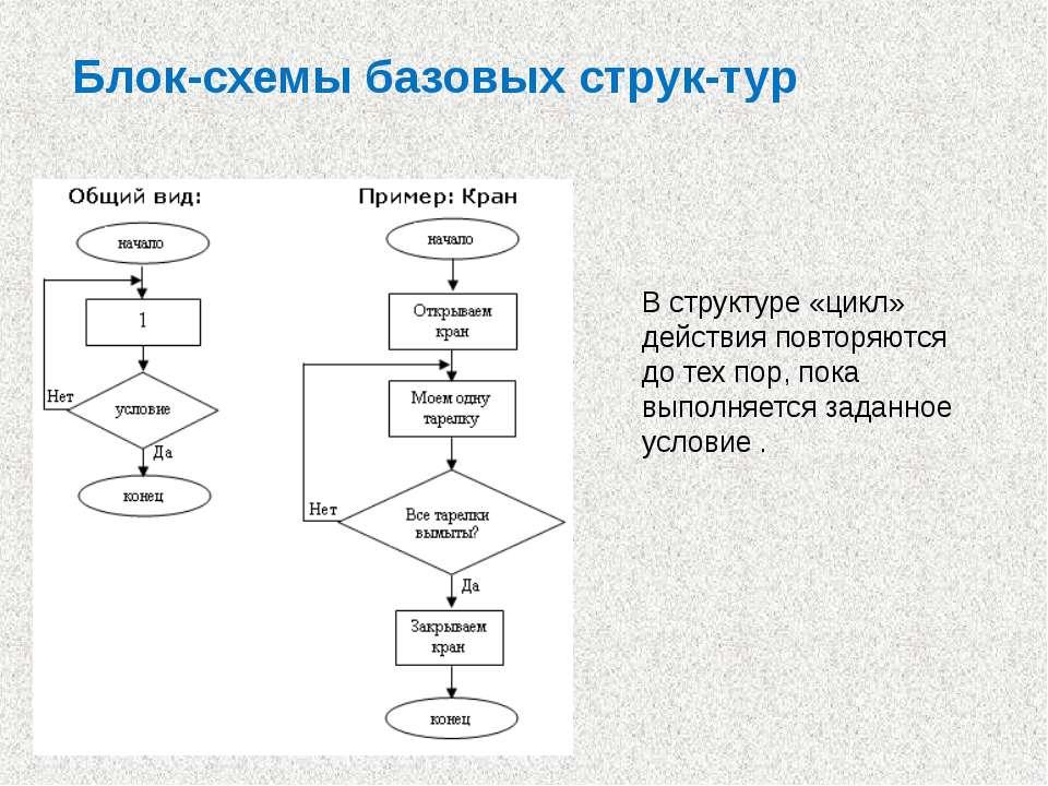 Блок-схемы базовых струк тур В структуре «цикл» действия повторяются до тех п...