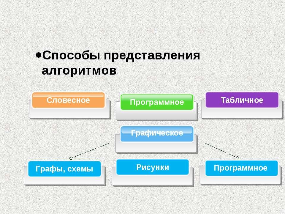 Табличное Графическое Словесное Способы представления алгоритмов Графы, схемы...
