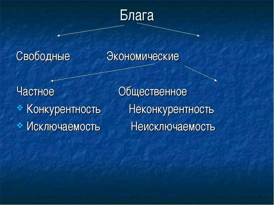 Блага Свободные Экономические Частное Общественное Конкурентность Неконкурент...