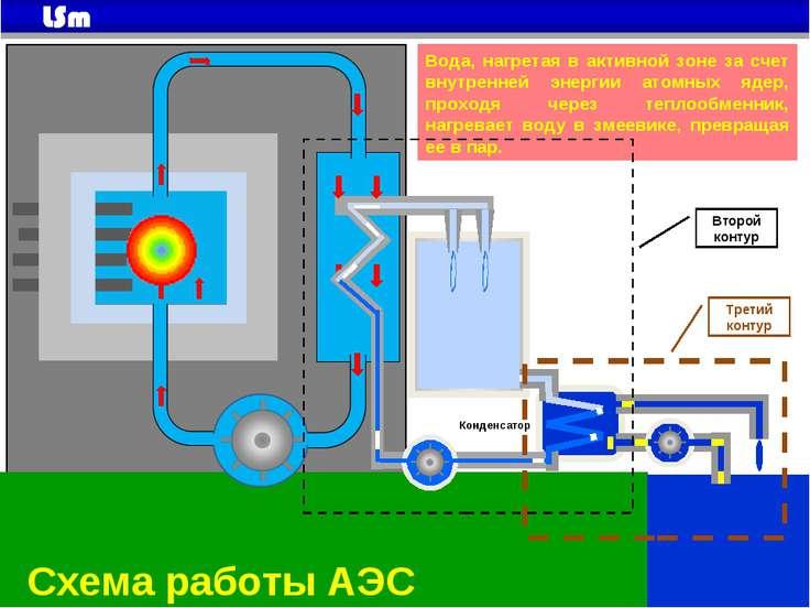 Конденсатор Схема работы АЭС Вода, нагретая в активной зоне за счет внутренне...