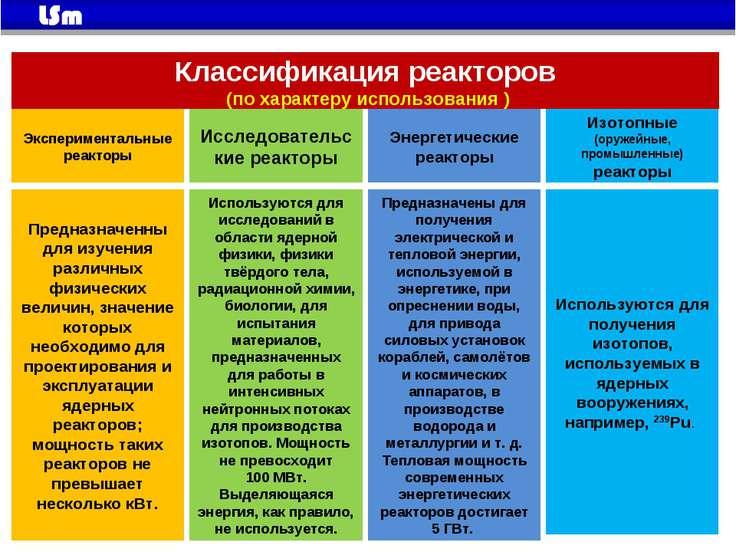 Классификация реакторов (по характеру использования ) Экспериментальные реакт...