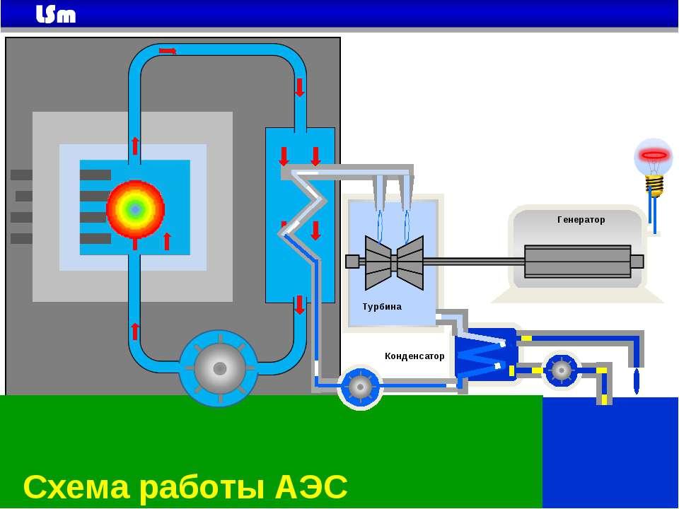 Генератор Турбина Конденсатор Схема работы АЭС