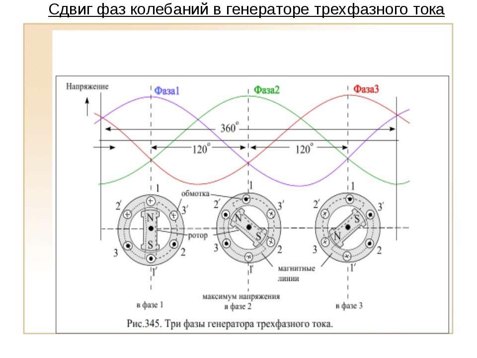 Сдвиг фаз колебаний в генераторе трехфазного тока