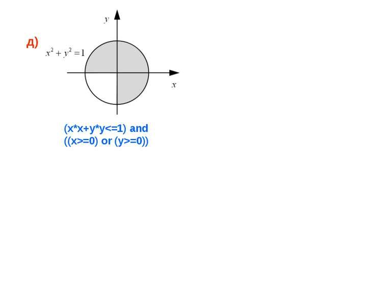 д) (x*x+y*y=0) or (y>=0))