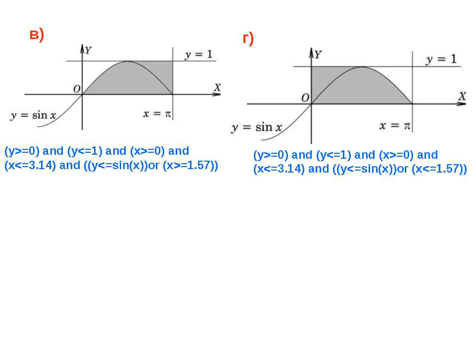 в) г) (y>=0) and (y=0) and (x=0) and (y=0) and (x