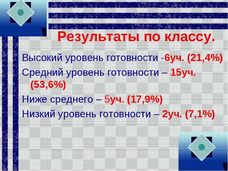 Результаты по классу. Высокий уровень готовности -6уч. (21,4%) Средний уровен...