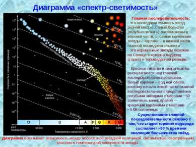 Диаграмма «спектр-светимость» Главная последовательность: - это последователь...