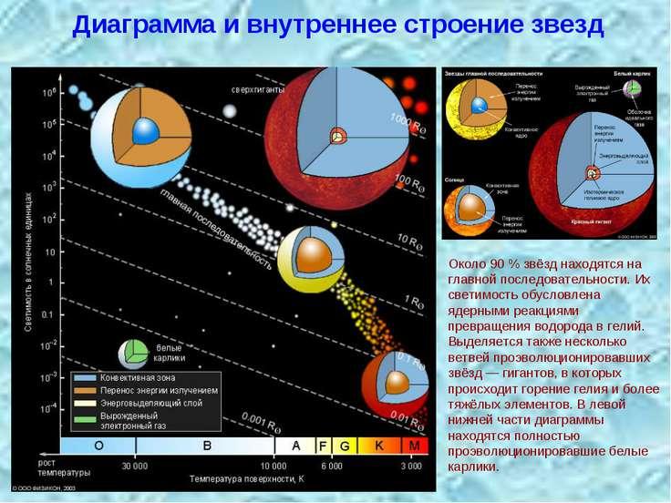 Диаграмма и внутреннее строение звезд Около 90 % звёзд находятся на главной п...