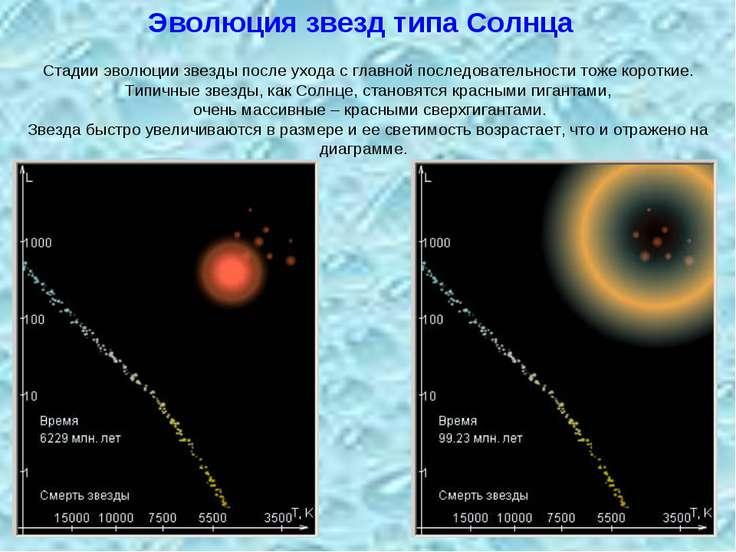 Стадии эволюции звезды после ухода с главной последовательности тоже короткие...