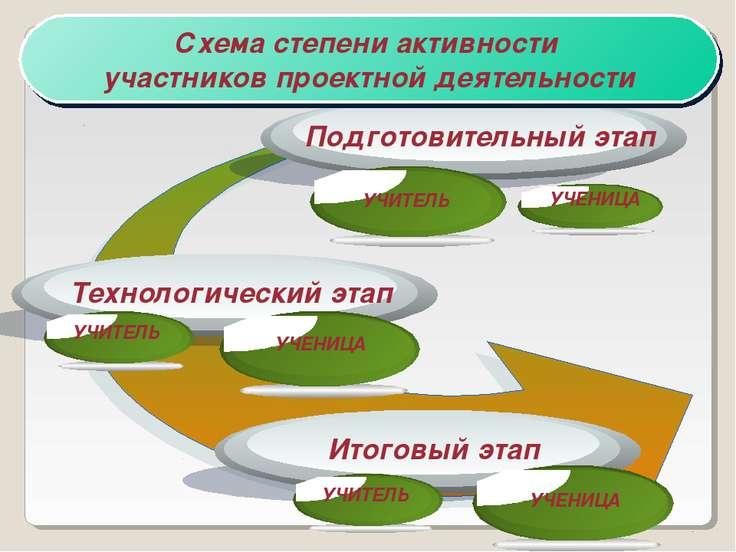 Схема степени активности участников проектной деятельности УЧИТЕЛЬ УЧИТЕЛЬ УЧ...