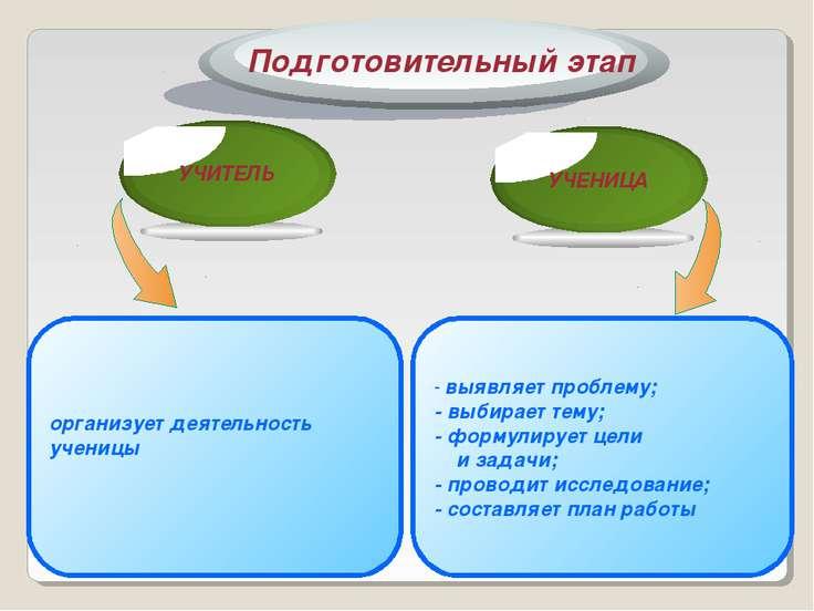 организует деятельность ученицы - выявляет проблему; - выбирает тему; - форму...