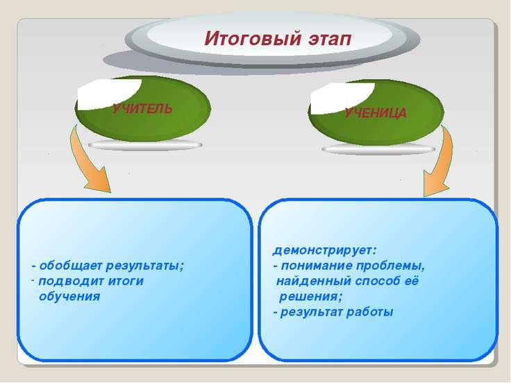 - обобщает результаты; подводит итоги обучения демонстрирует: - понимание про...