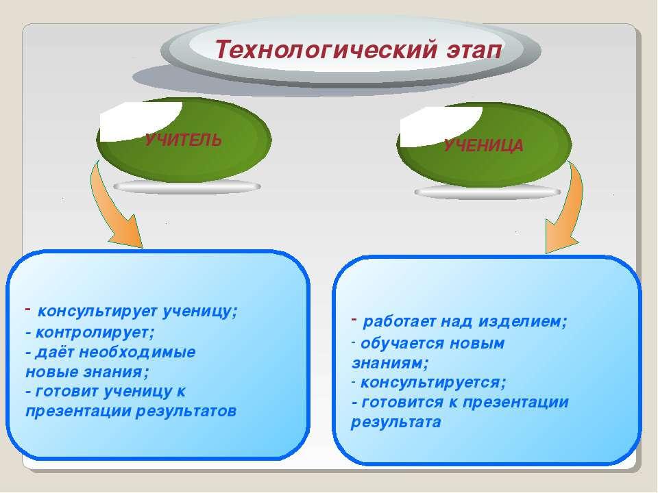 - консультирует ученицу; - контролирует; - даёт необходимые новые знания; - г...