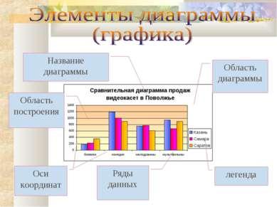 Область диаграммы Область построения легенда Оси координат Название диаграммы...
