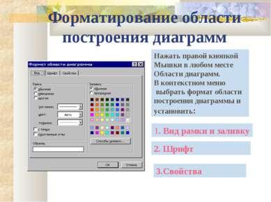 Форматирование области построения диаграмм Нажать правой кнопкой Мышки в любо...